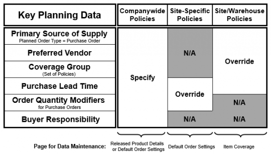 icle2-fig1-key-planning-data-purchased-items