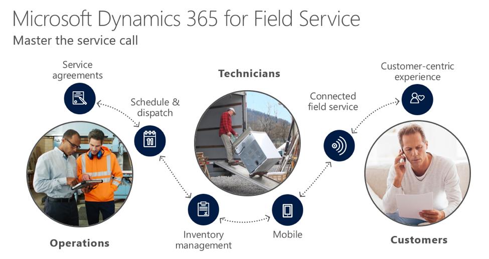 Field Service in Microsoft Dynamics 365
