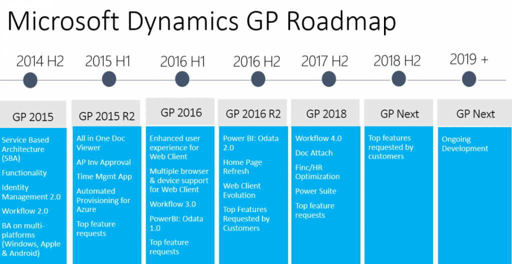 Microsoft Dynamics GP 2018 – Available as of Dec. 1, 2017