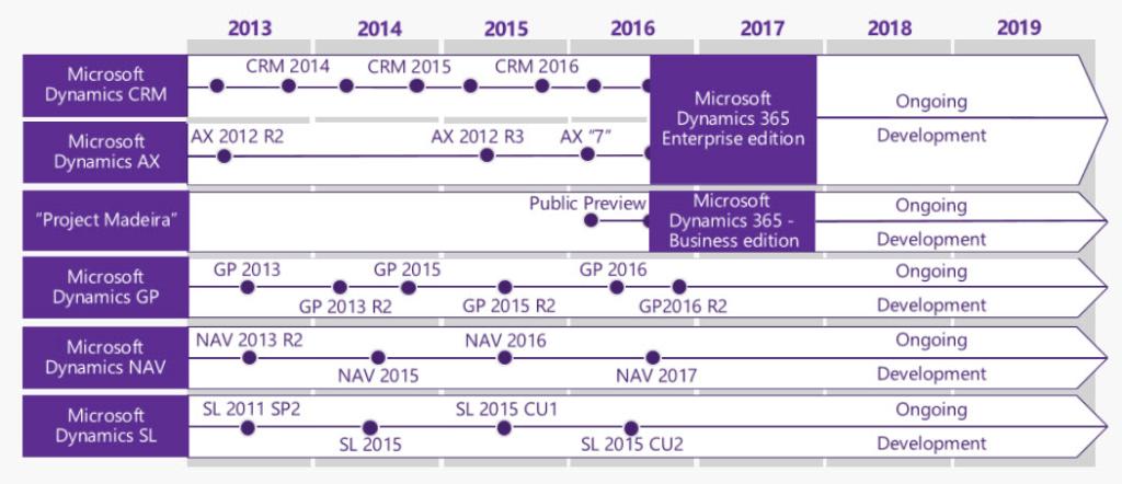 Microsoft Dynamics NAV 2018 – Available as of Dec. 1, 2017